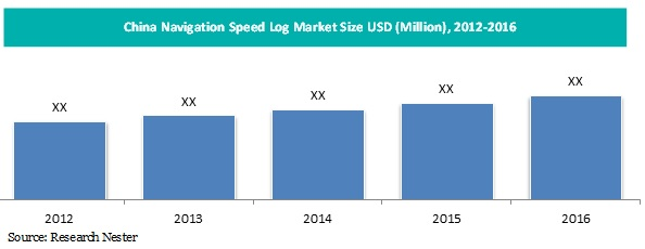 China navigation speed log market