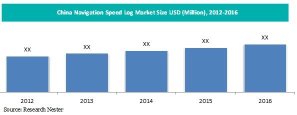 China navigation speed log market