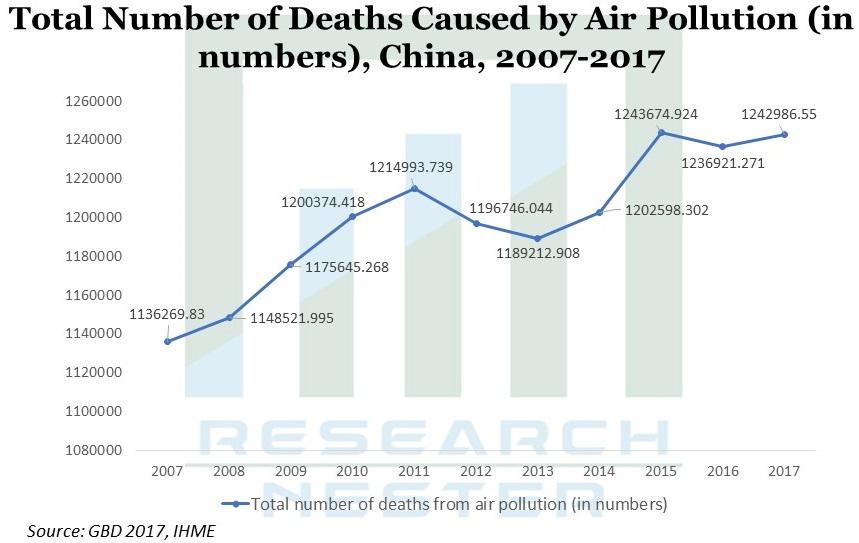 Total number of death