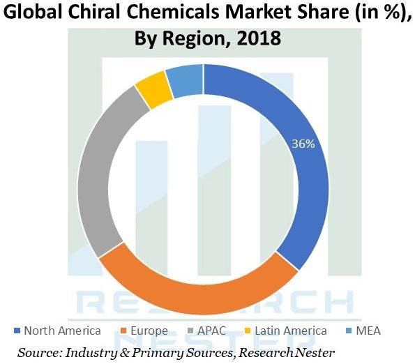 Chiral-Chemicals-Market