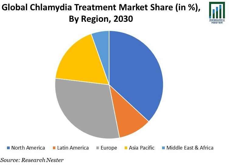 Chlamydia Treatment Market