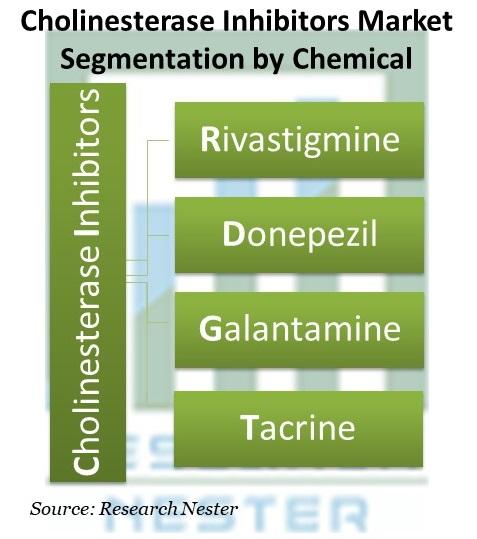 Cholinesterase Inhibitors Market