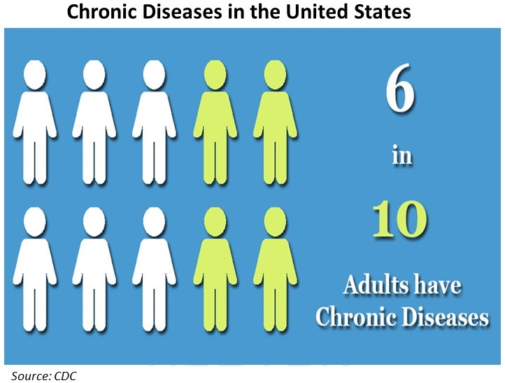 Chronic-Diseases-in-the-United-States