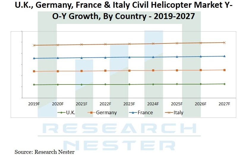 Civil Helicopter Market Graph
