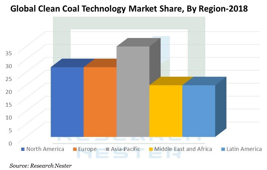 Clean Coal Technology Market