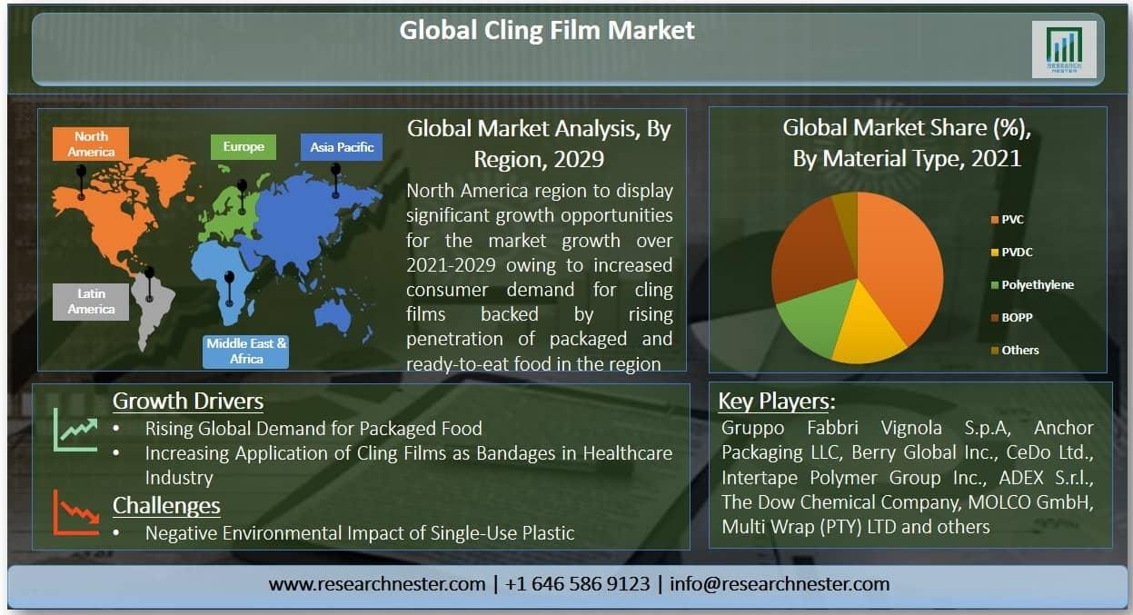 Cling Film Market Graph
