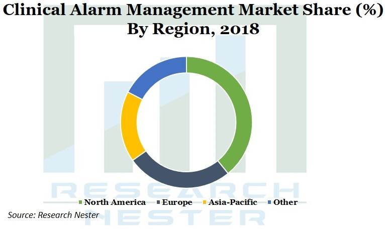 clinical Alarm management market Graph