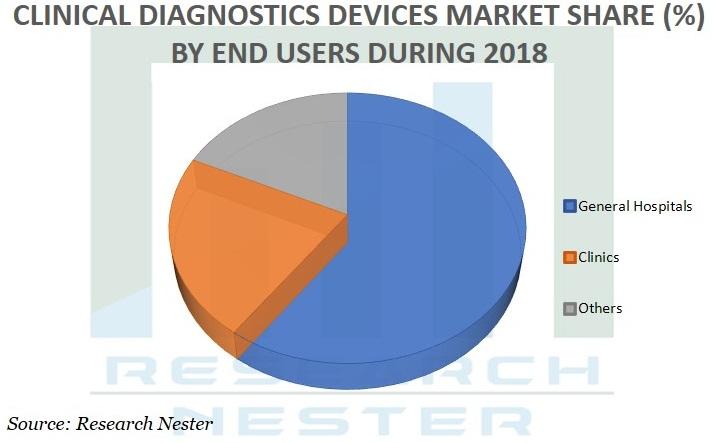 Clinical Diagnostics devices market Graph