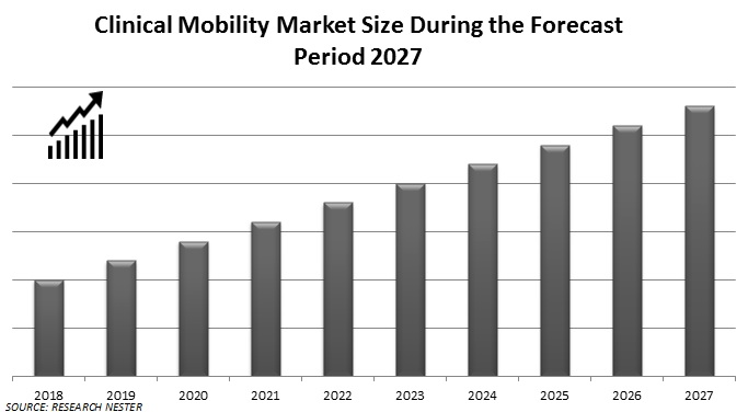 clinical mobility market size