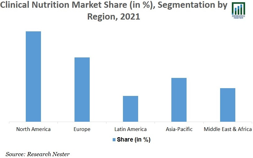Clinical Nutrition Market image