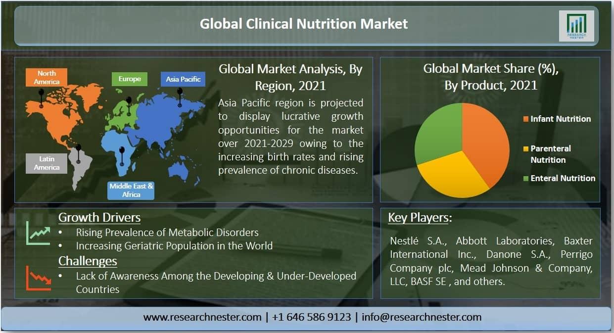 Clinical Nutrition Market Graph
