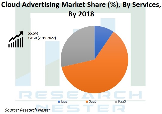 Cloud Advertising market Graph