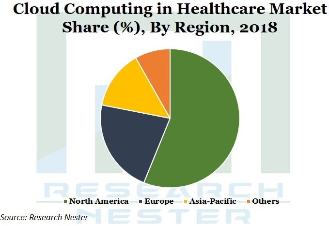 Cloud Computing in Healthcare Market Share Graph