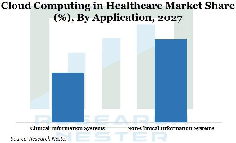 Cloud Computing in Healthcare market Image