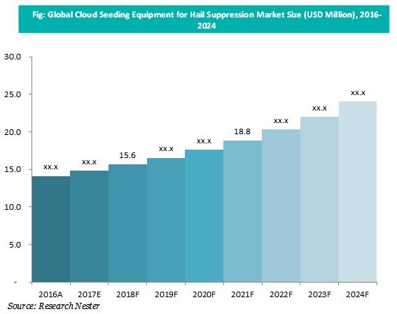 Cloud Seeding Equipment Market