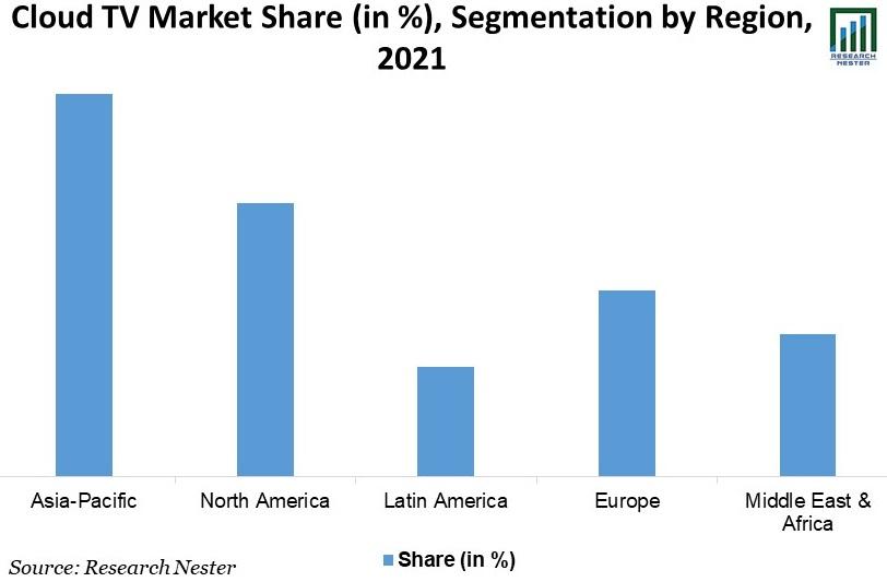 Cloud-TV-Market-Share