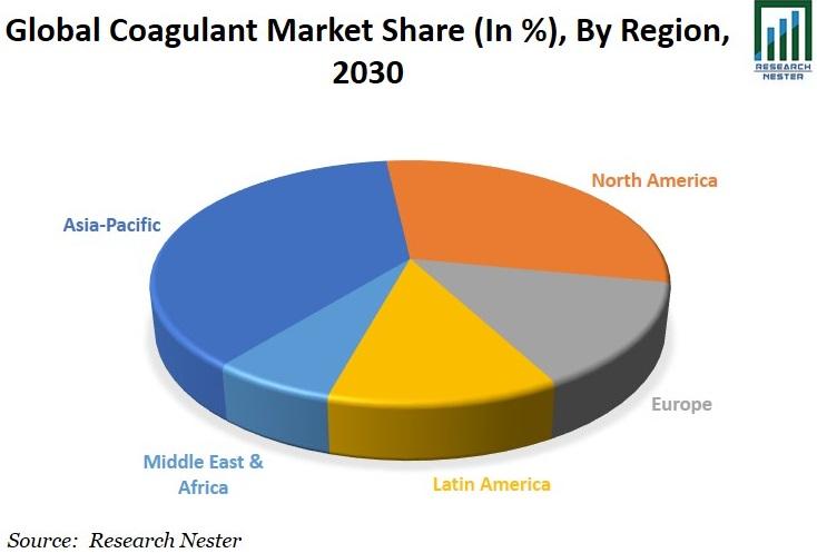 Coagulant Market Share Graph