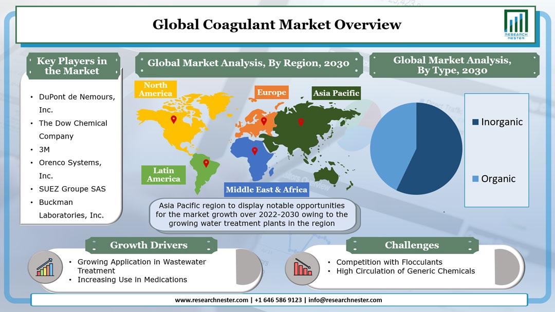 coagulant Market Graph