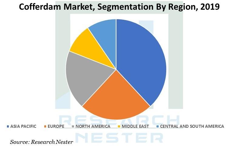 cofferdam market Graph