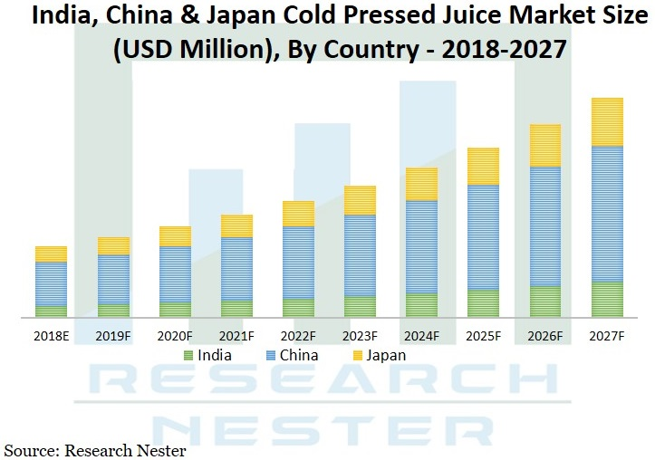 cold Pressed Juice market Graph