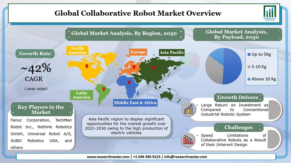 Collaborative Robot Market