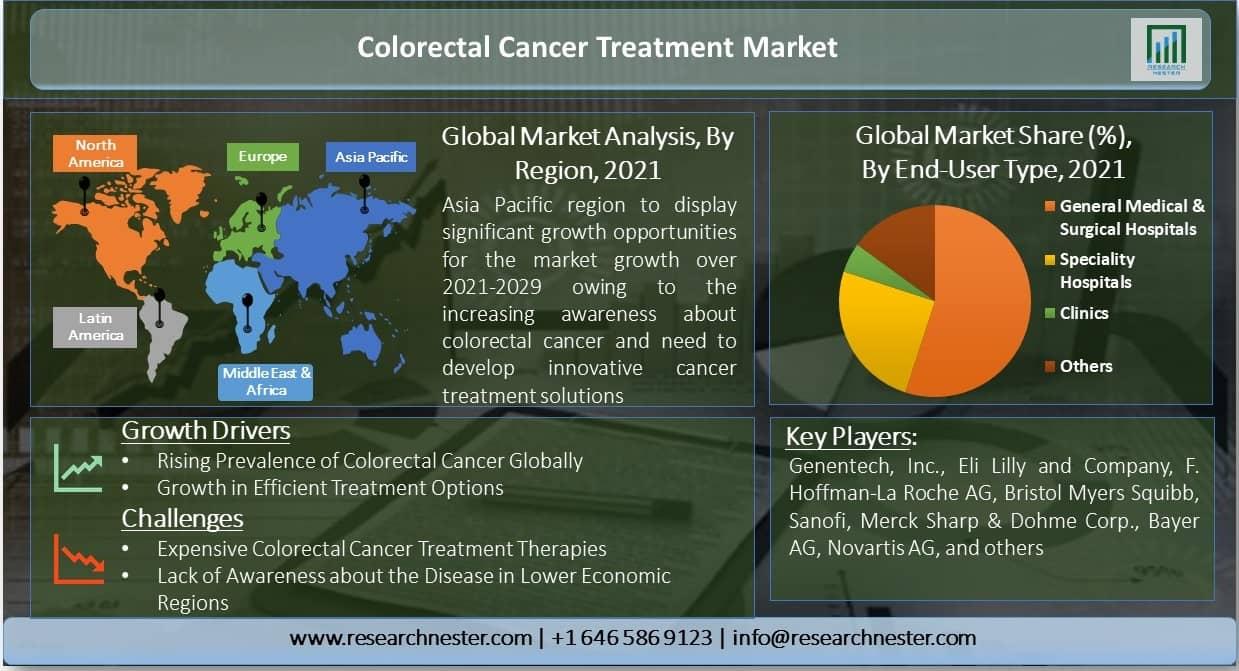 Colorectal-Cancer-Treatment-Market