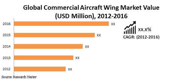 Commercial Aircraft Wing Market
