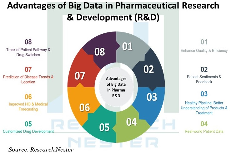 Commercial-Pharmaceutical-Analytics-Market-size