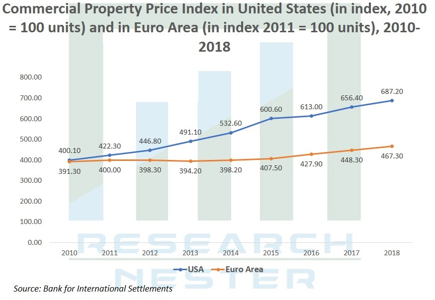 Commercial Property Price Index Graph