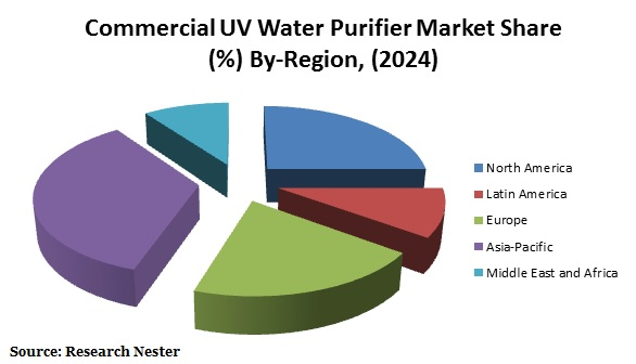 Commercial UV Water Purifier market share