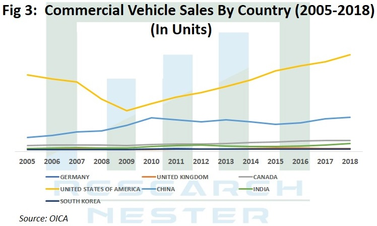Commercial vehicle sales by country