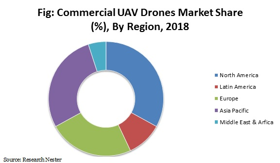 commercial UAV Drones Market