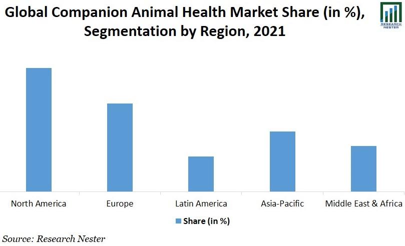 Companion Animal Health Graph