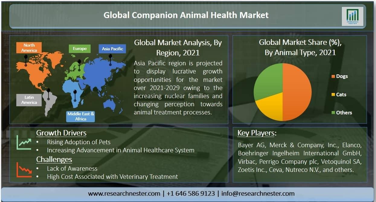 Companion Animal Health Market