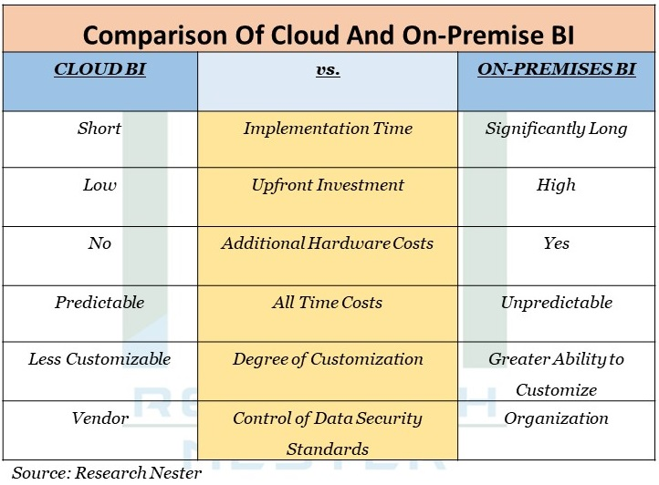 Comparison of cloud And on-premise BI Graph