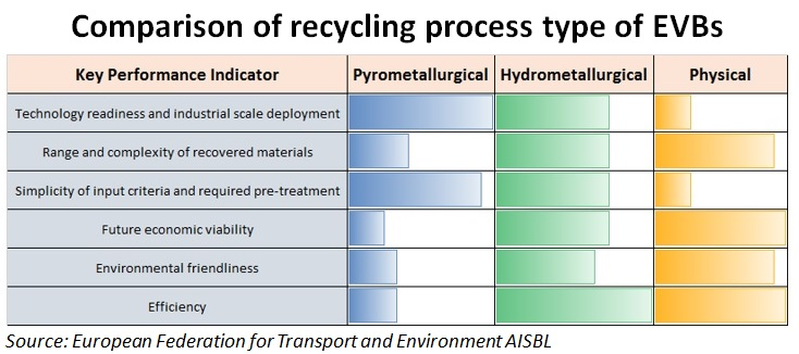 Comparison of recycling process type of EVB