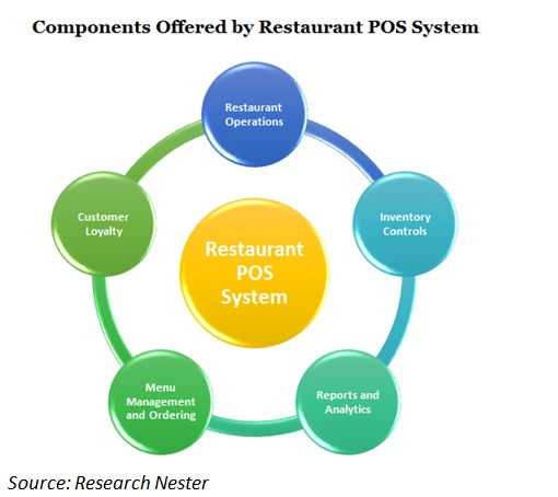 Components offered by Restaurant POS system image