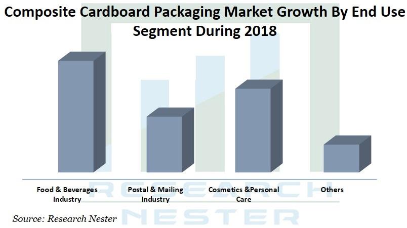 Composite cardboard Packaging market Graph