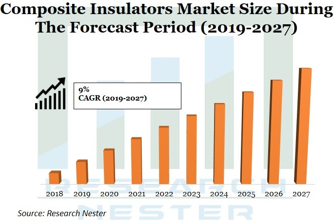 Composite Insulators market Graph