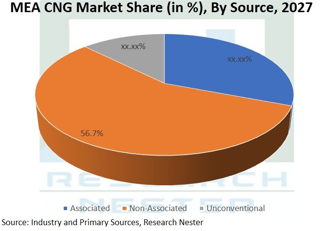 Compressed-Natural-Gas-Market-Size