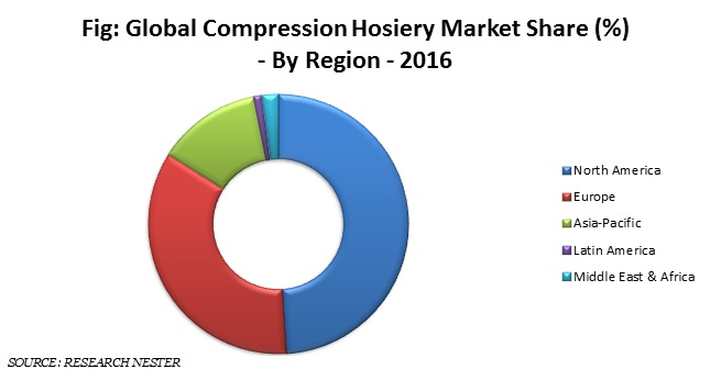 Compression Hosiery Market Share