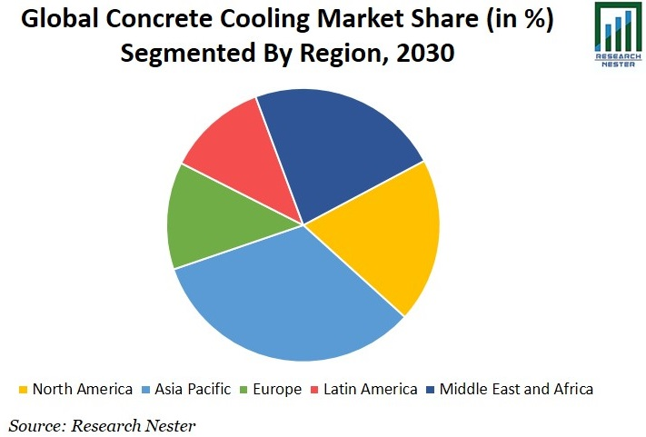 Concrete Cooling Market Share Graph