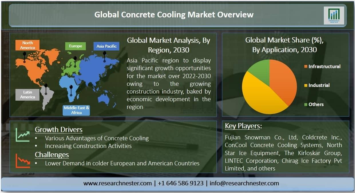 Concrete Cooling Market Graph