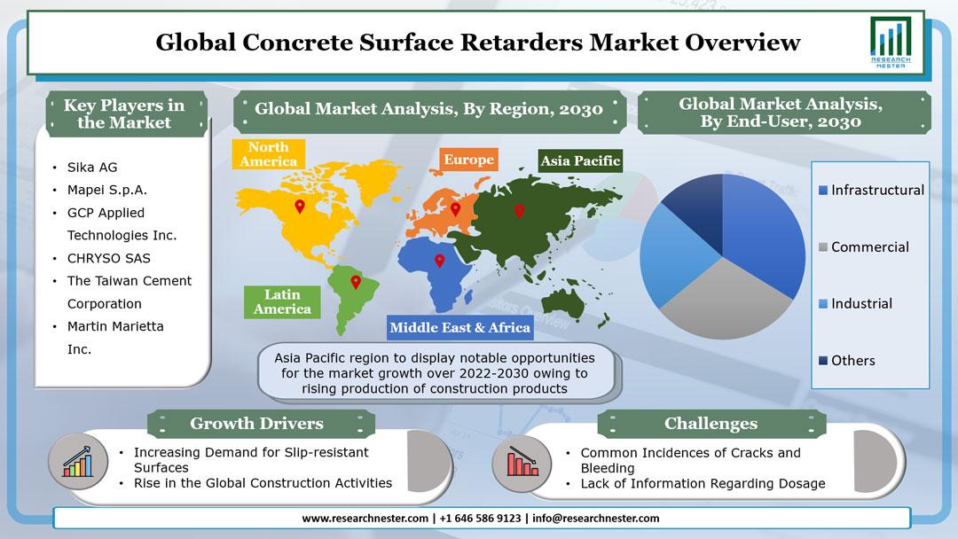 Concrete Surface Retarders Market Graph
