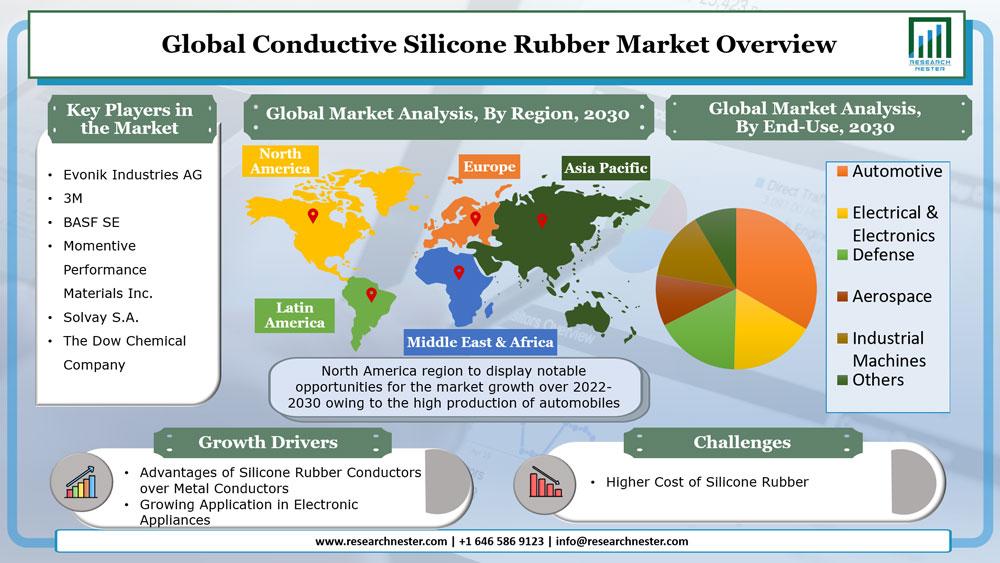 Conductive Silicone Rubber Market
