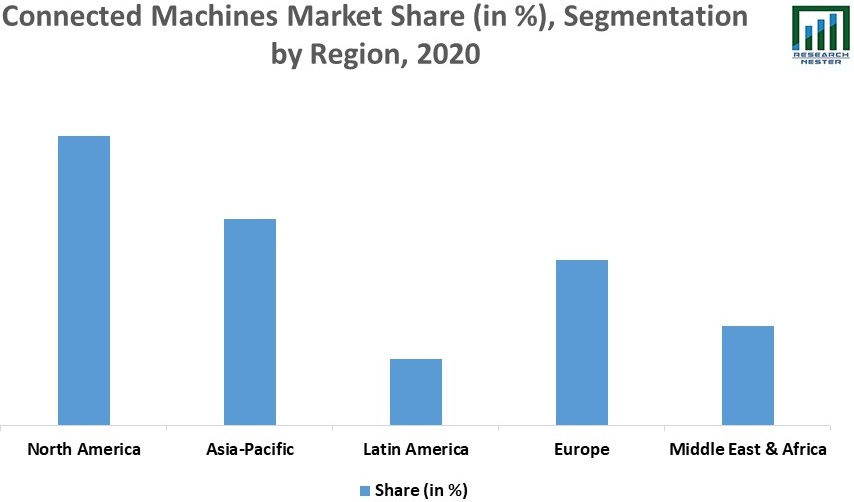 Connected Machines Market