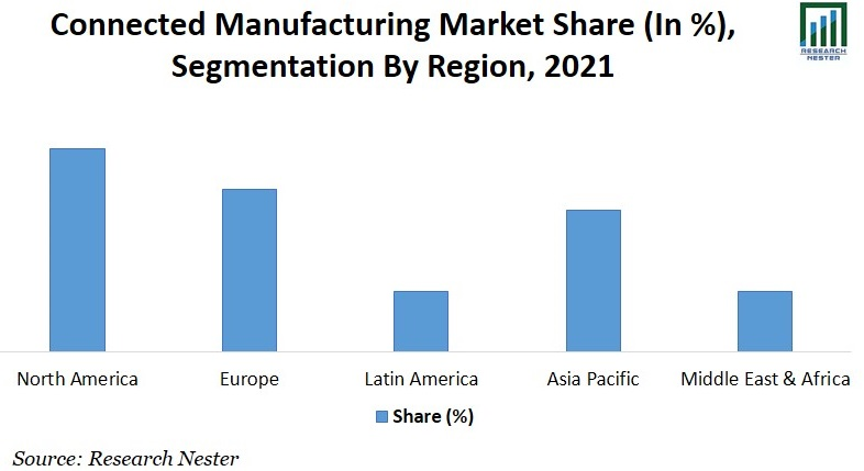 Connected Manufacturing Market Share Image