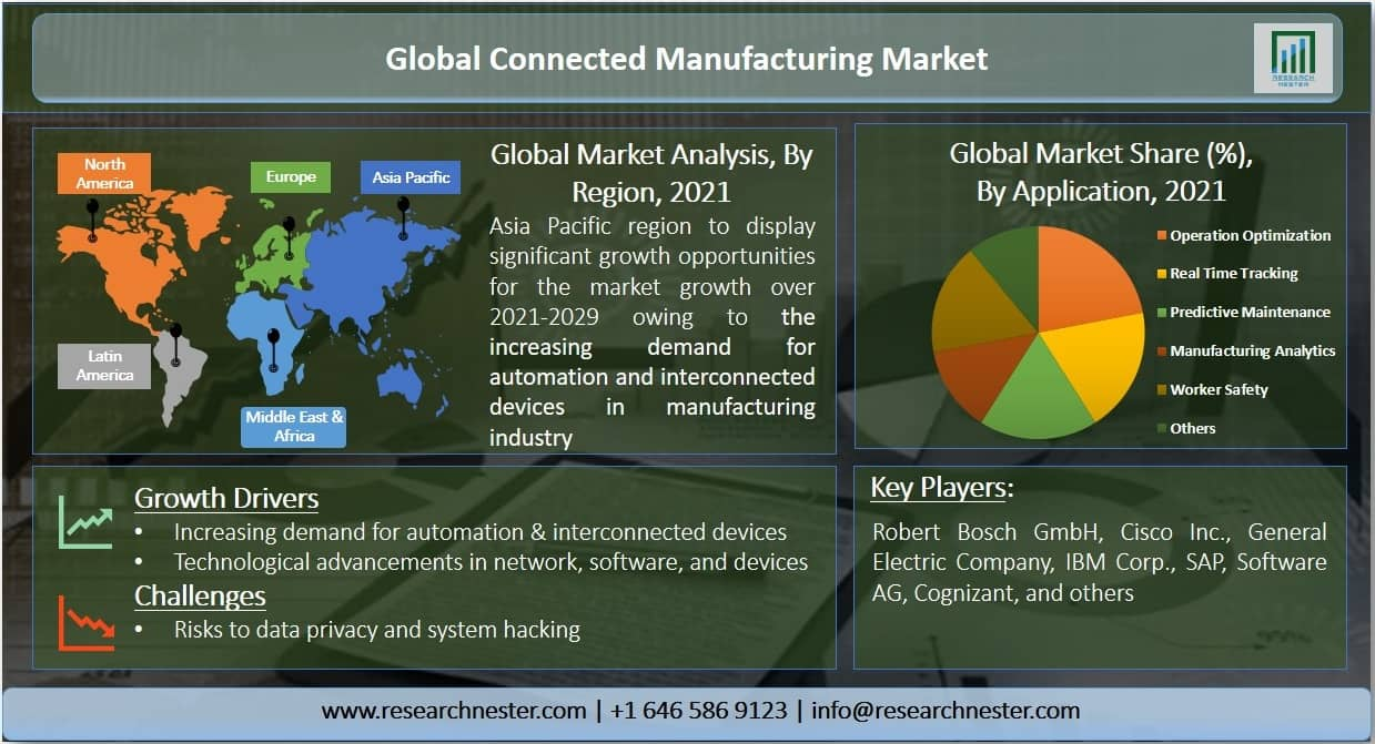 Connected Manufacturing Market Graph