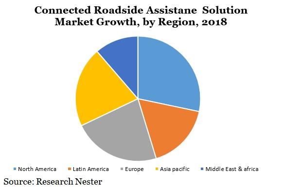 Connected roadside assistance solution market Graph