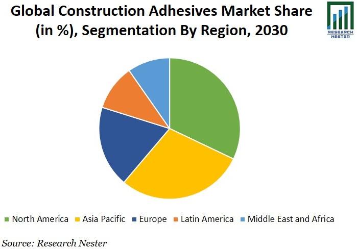 Construction Adhesives Market Share Graph